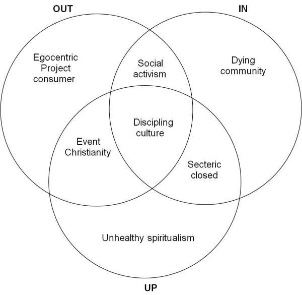 up-in-out-vinn-diagram